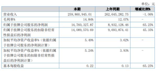 合肥高科2020年上半年净利1476.03万增长65.25% 产品毛利率较上期提高