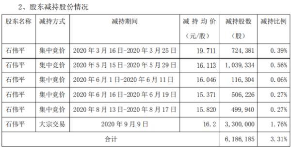 欣天科技股东石伟平减持618.62万股 套现约1亿元