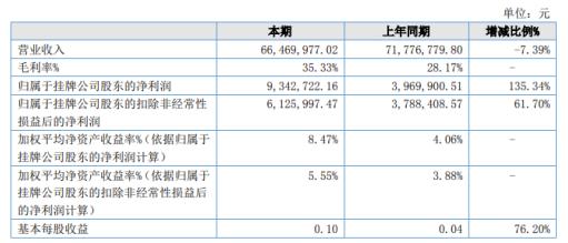 强耐新材2020年上半年净利934.27万增长135.34% 毛利率上升