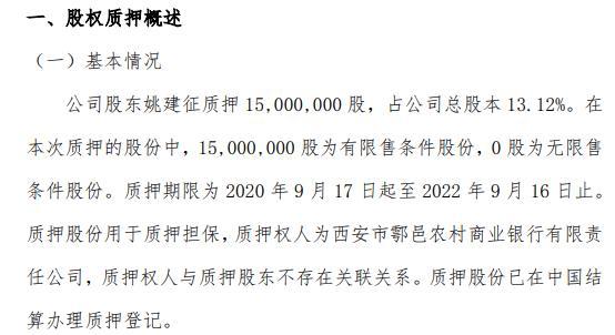 格润牧业股东姚建征质押1500万股 用于质押担保