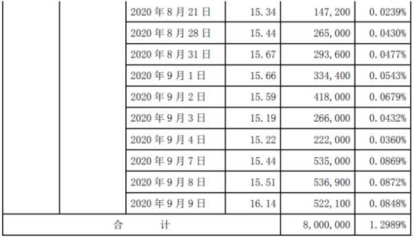 华力创通股东王琦减持800万股 套现约1.1亿元