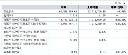 文胜生物2020年上半年亏损875.32万同比由盈转亏 毛利率下降