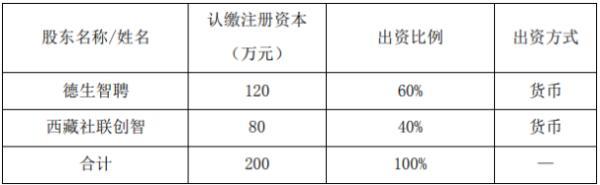 德生科技全资子公司投资设立控股子公司 注册资本为200万元