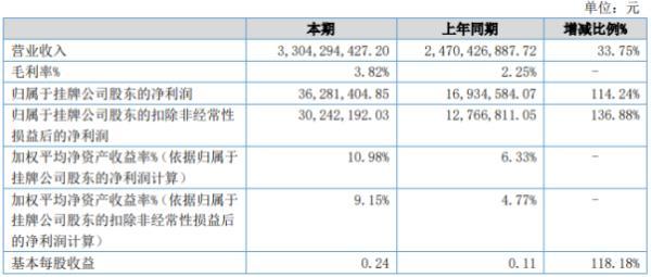 东海长城2020年上半年净利3628.14万增长114.24% 客户增加、订单增多