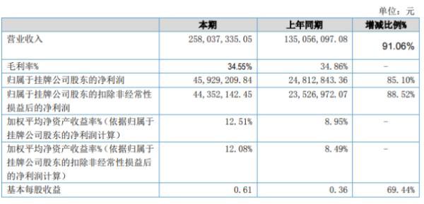 汇创达2020年上半年净利4592.92万增长85.1% 主营业务收入持续增长