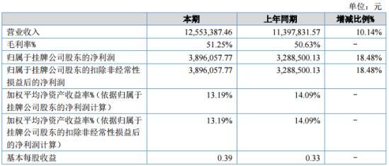 威易发2020年上半年净利389.61万较上年同期增长18.48%