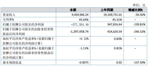 纬纶环保2020年上半年亏损377.35万同比由盈转亏 研发投入增加
