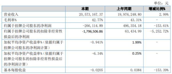 万雍科技2020年上半年亏损26.61万由盈转亏 项目毛利降低