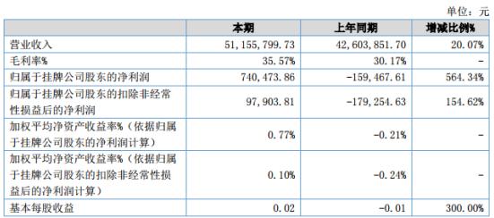 中网信息2020年上半年净利74.05万同比扭亏为盈 营业成本增长