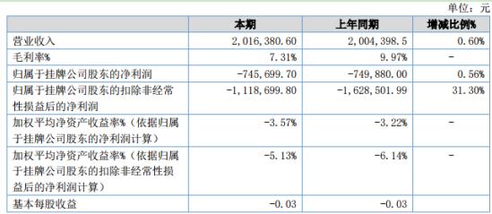 大唐种业2020年上半年亏损74.57万同比亏损减少 研发费用增大