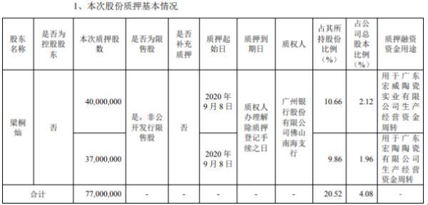 科达制造股东梁桐灿质押7700万股 用于生产经营资金周转