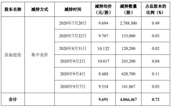 华宏科技股东苏海投资减持406.65万股 套现约3942.03万元