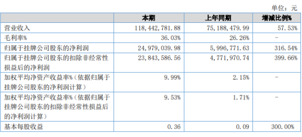 睿力物流2020年上半年净利2497.9万增长316.54% 卷钢集装托架业务营收增长