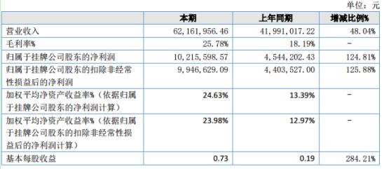 荣鑫物业2020年上半年净利1021.56万增长124.81% 扩大经营