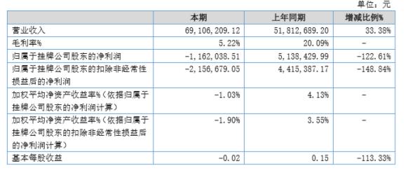 润东科技2020年上半年亏损116.2万由盈转亏 采购成本大幅上涨