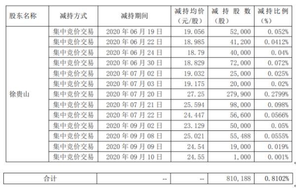 惠城环保股东徐贵山减持81.02万股 套现约2207.76万元