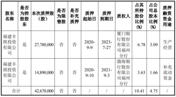 东百集团控股股东丰琪投资质押4267万股 用于生产经营、补充流动资金
