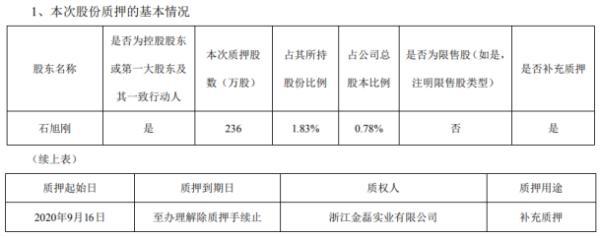 中威电子控股股东石旭刚质押236万股 用于补充质押