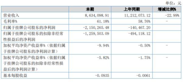 天明科技2020年上半年亏损215.03万亏损增加 销售收入下降