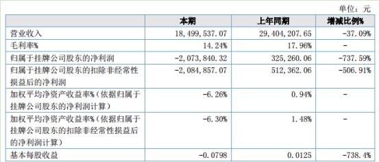 玉兰光电2020年上半年亏损207.38万同比由盈转亏 管理费用增加