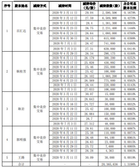 光环新网控股股东百汇达及其一致行动人合计减持2036.56万股 套现约5.62亿元