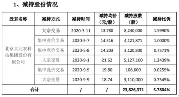 荃银高科股东大北农减持2382.64万股 套现约3.28亿元