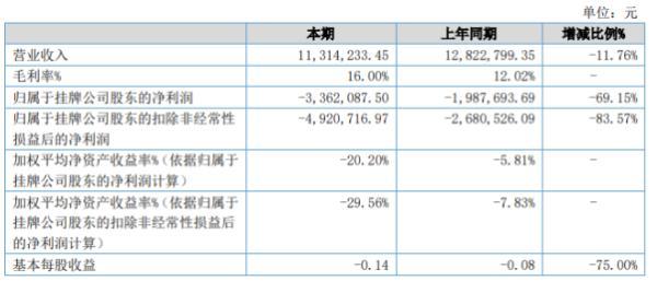 永力达2020年上半年亏损336.21万亏损增加 管理费用增加