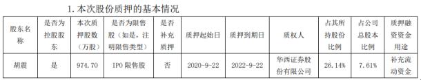 振江股份控股股东胡震质押974.7万股 用于补充流动资金