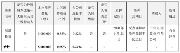 海大集团控股股东海灏投资质押500万股 用于自身经营