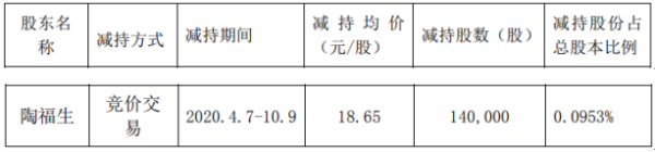 纳尔股份股东陶福生减持14万股 套现约261.1万元