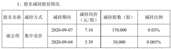 联建光电股东谢志明减持20万股 套现约142万元