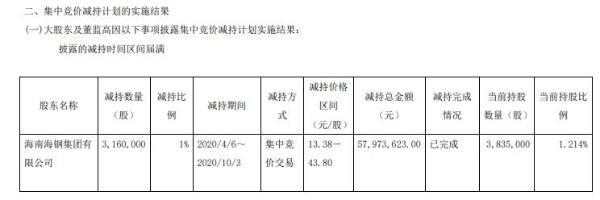 海汽集团股东海钢集团减持316万股 套现约5797万元