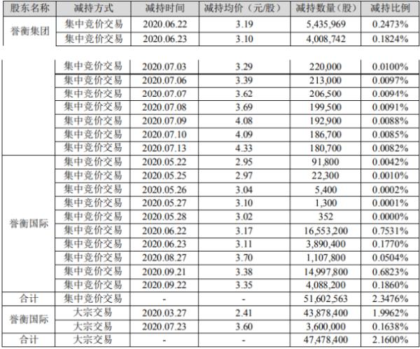 誉衡药业2名股东合计减持9908.1万股 套现约2.48亿元