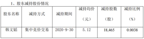 森远股份股东韩文韬减持1.85万股 套现约9.47万元