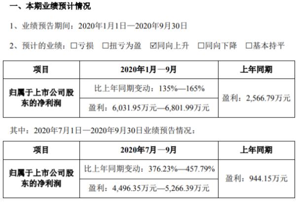 金力泰2020年前三季度净利6031.95万-6801.99万 产品需求与订单量提升