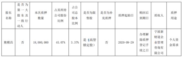 华平股份股东熊模昌质押1800万股 用于个人资金需求