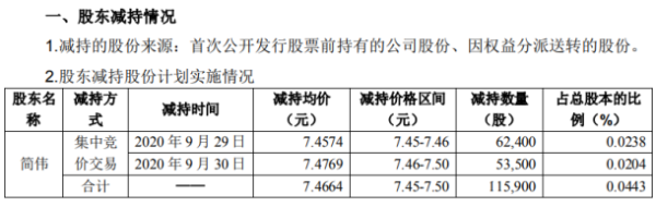 准油股份股东简伟减持11.59万股 套现约86.54万元