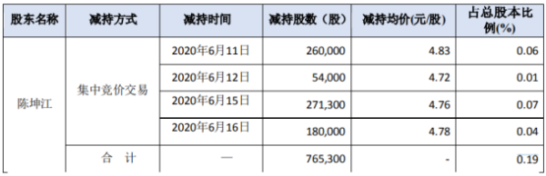 佳创视讯股东陈坤江减持76.53万股 套现约364.28万元