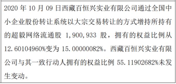 超毅网络股东增持190.09万股 权益变动后持股比例为15%