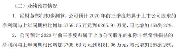 苏博特前三季度净利同比增加3760万到6266万 订单数量大幅增长