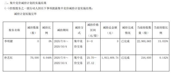 上海天洋控股股东之一致行动人朴艺红减持7万股 套现约181万元