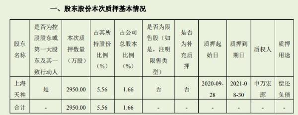 天顺风能控股股东上海天神质押2950万股 用于偿还负债