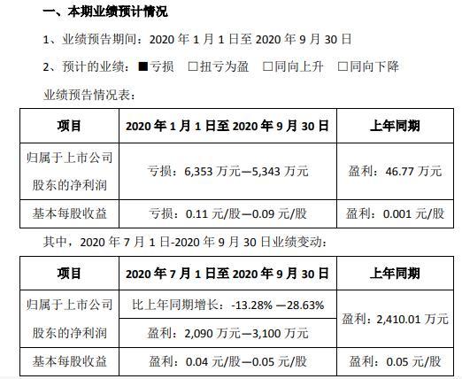 龙泉股份2020年前三季度亏损6353万至5343万 本期执行订单大幅减少