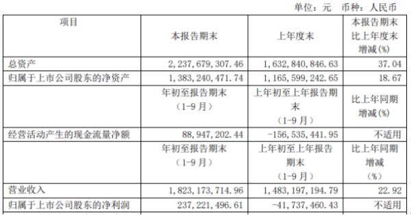 新五丰前三季度净利2.37亿扭亏为盈 收到政府补助增加