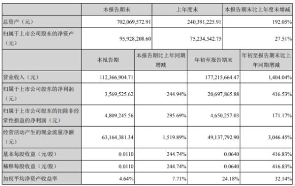 亚太实业前三季度净利2069.79万增长416.53% 公司实施重大资产重组