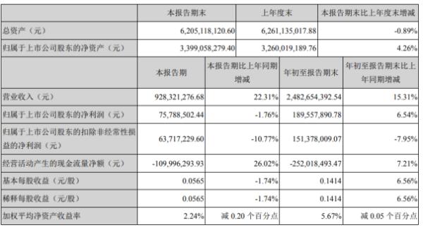 东方电子前三季度净利1.9亿增长6.54% 理财产品投资收益增加