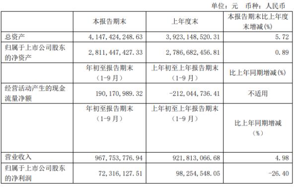 航天工程前三季度净利7231.61万下滑26.4% 研发投入扩大