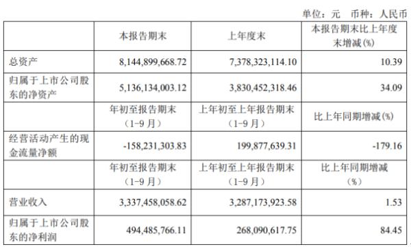 仙鹤股份前三季度净利4.94亿增长84.45% 单位生产成本下降