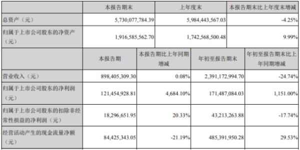 双林股份2020年前三季度净利1.71亿增长1151% 研发费用减少