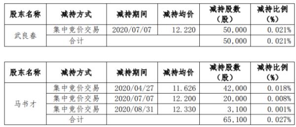 吉大通信2名股东合计减持11.51万股 套现约136.79万元
